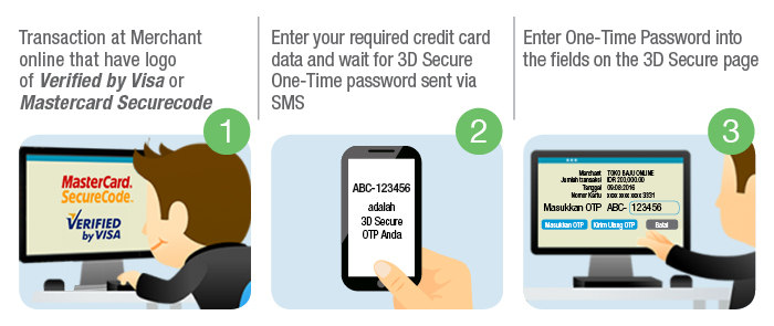 How Verified by Visa and MasterCard SecureCode Can Prevent